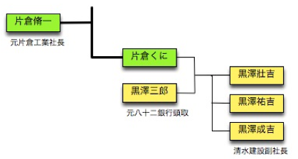 Keizu_kurosawa
